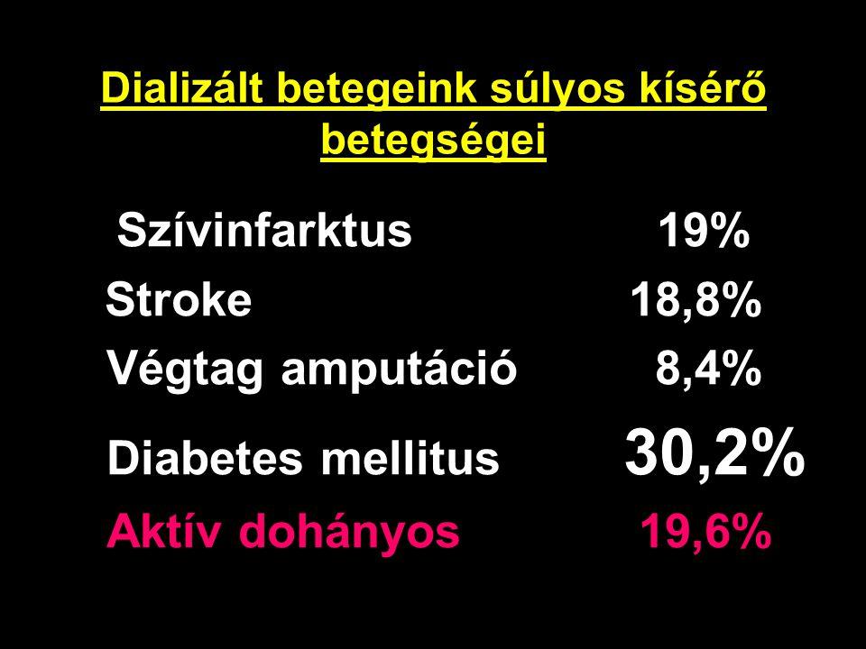 Dializált betegeink súlyos kísérő betegségei Szívinfarktus 19% Stroke 18,8% Végtag amputáció 8,4% Diabetes mellitus 30,2% Aktív dohányos 19,6%