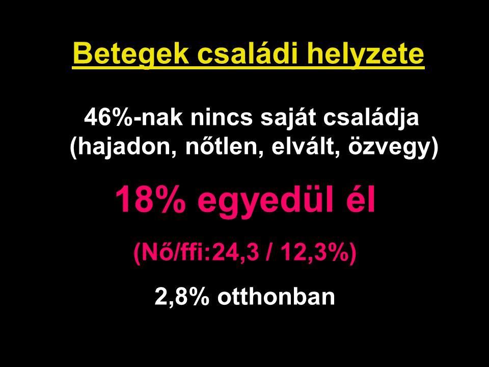 Betegek családi helyzete 46%-nak nincs saját családja (hajadon, nőtlen, elvált, özvegy) 18% egyedül él (Nő/ffi:24,3 / 12,3%) 2,8% otthonban