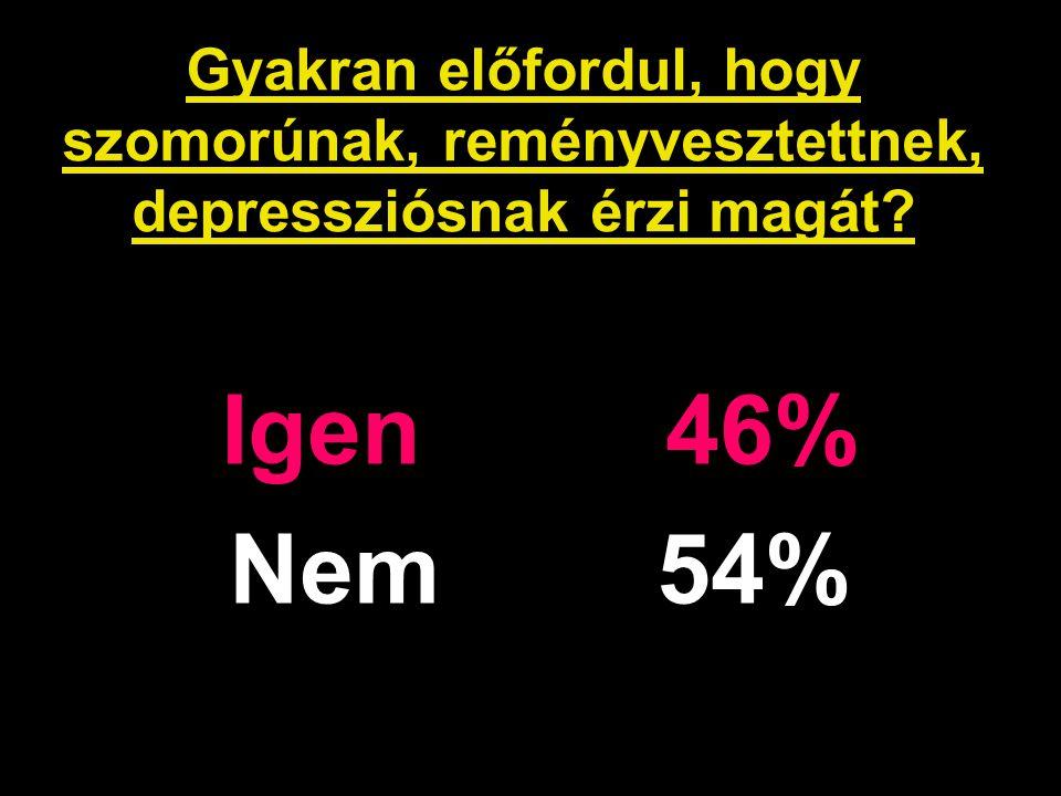 Gyakran előfordul, hogy szomorúnak, reményvesztettnek, depressziósnak érzi magát? Igen 46% Nem 54%