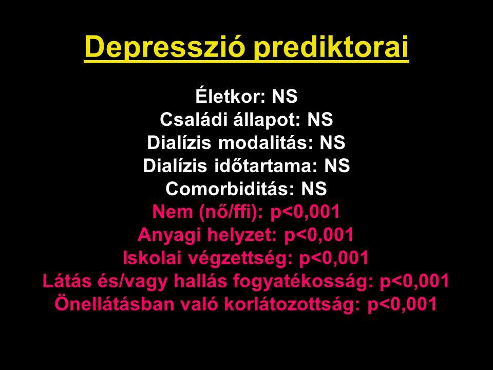 Depresszió prediktorai Életkor: NS Családi állapot: NS Dialízis modalitás: NS Dialízis időtartama: NS Comorbiditás: NS Nem (nő/ffi): p<0,001 Anyagi he