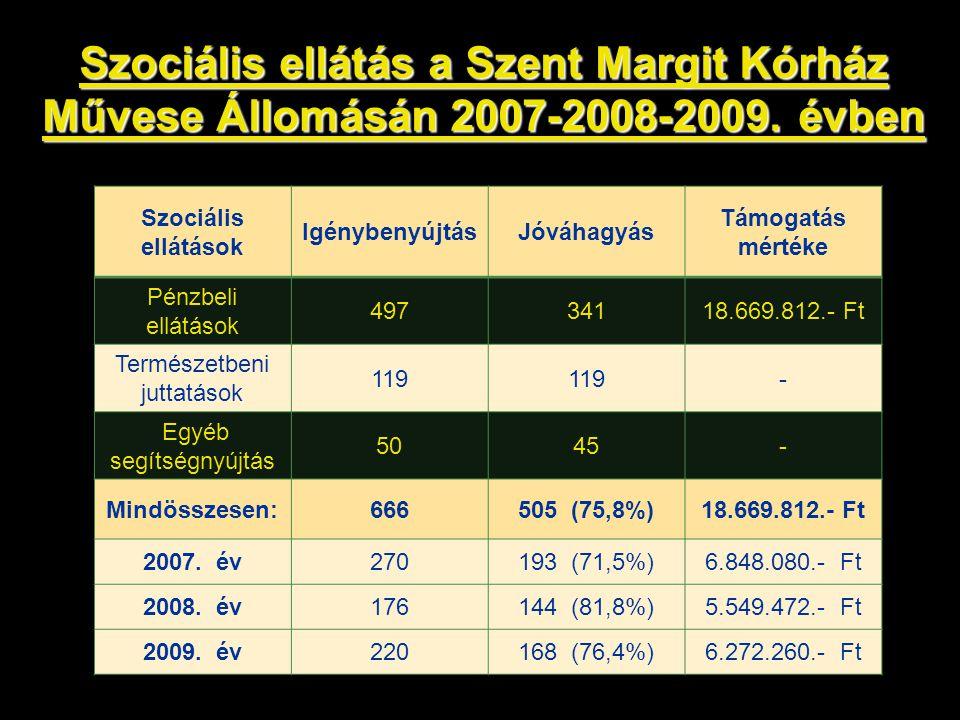 Szociális ellátás a Szent Margit Kórház Művese Állomásán 2007-2008-2009. évben Szociális ellátások IgénybenyújtásJóváhagyás Támogatás mértéke Pénzbeli