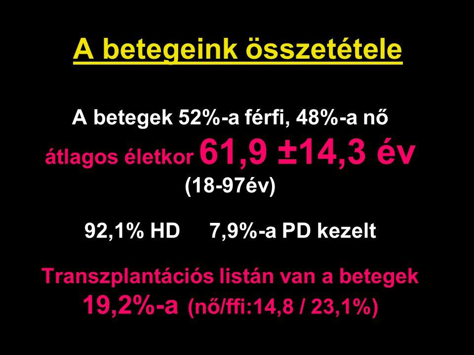 A betegeink összetétele A betegek 52%-a férfi, 48%-a nő átlagos életkor 61,9 ±14,3 év (18-97év) 92,1% HD 7,9%-a PD kezelt Transzplantációs listán van