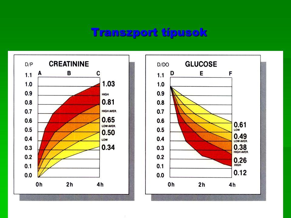 A PET vizsgálat prognosztikai értéke A PET vizsgálat prognosztikai értéke  Transzport típus UF Clearance Javasolt PD  modalitás  CAPD, CCPD+CAPD, HD nem megfelelő kiváló Lassú CAPD, CCPD CCPD+CAPD megfelelő vagy nem jó Átlagos lassú CAPD (standard) CCPD,NIPD+CAPD megfelelő Átlagos gyors NIPD, CCPD,TPD megfelelő gyenge Gyors