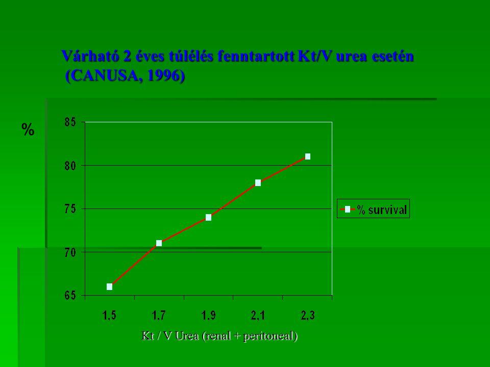 """Peritoneális UFF kivizsgálása Módosított PET 3,86% oldattal: UF<400 ml/4óra D/P transzport típus: Low High HA os LA -Adhesiók - """"öröklött (10-15%) - mechanikai ok -Menbrán felszín - zajló peritonitis - fokozott csökkenése (átmeneti) absorptio - hosszú PD - aquaporin : ( permanens) Na hígulás< 5mmol/l HD-re való átérés icodextrin icodextrin APD APD"""