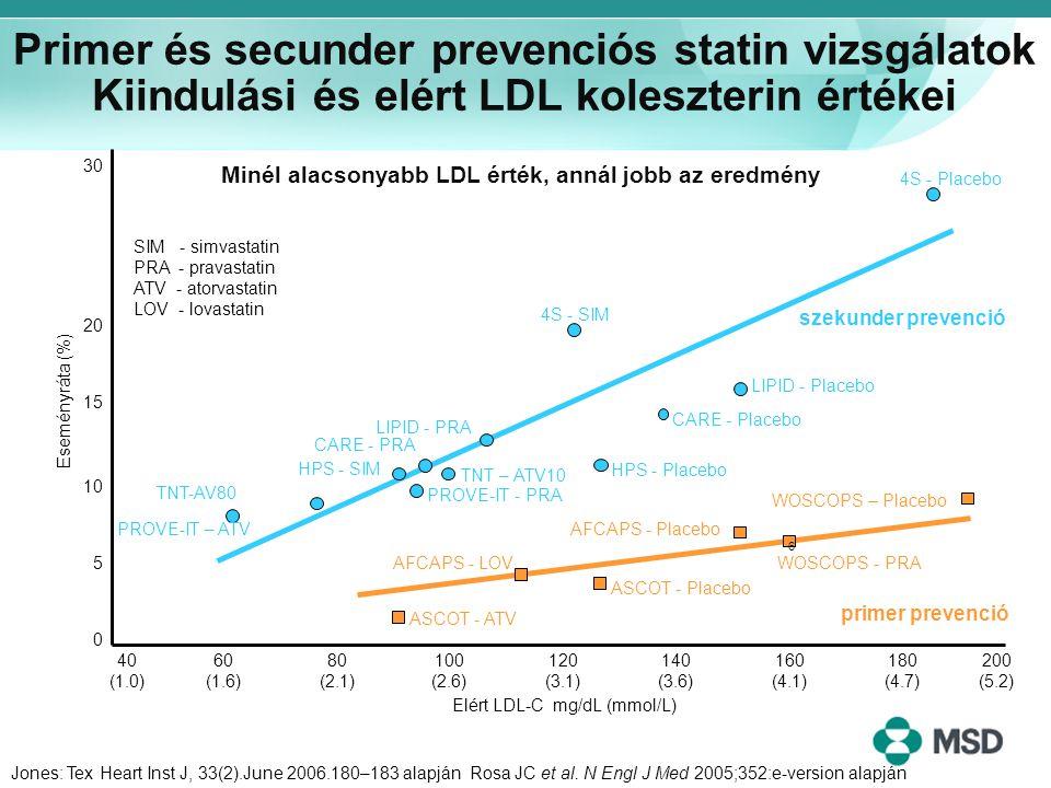 Jones: Tex Heart Inst J, 33(2).June 2006.180–183 alapján Rosa JC et al. N Engl J Med 2005;352:e-version alapján Elért LDL-C mg/dL (mmol/L) WOSCOPS – P