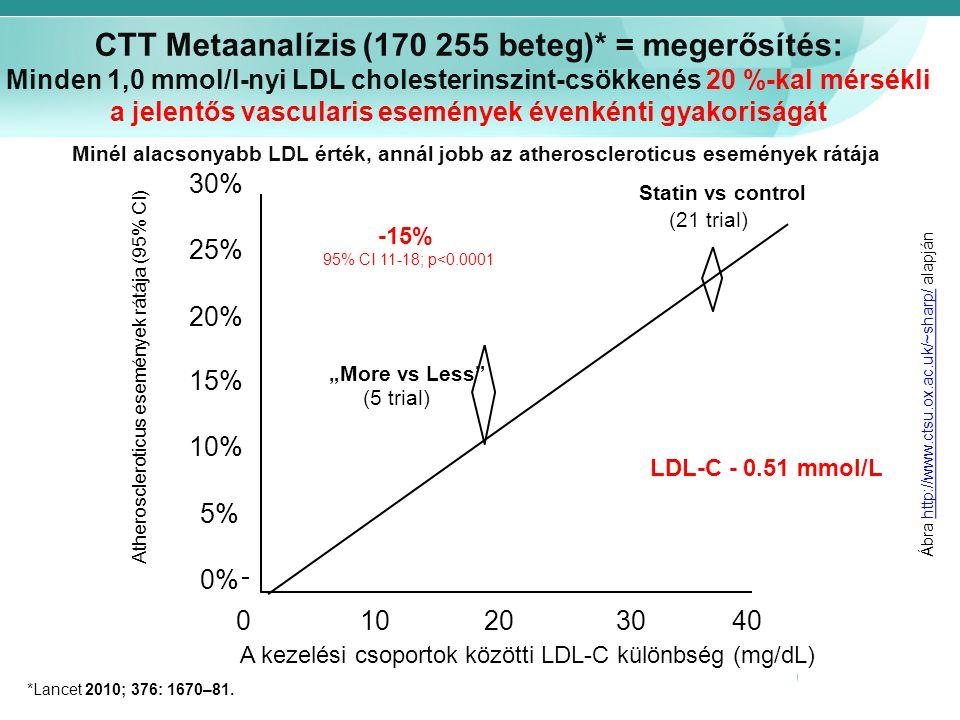 Atheroscleroticus események rátája (95% CI) 0% 5% 10% 15% 20% 25% 30% Statin vs control (21 trial) A kezelési csoportok közötti LDL-C különbség (mg/dL