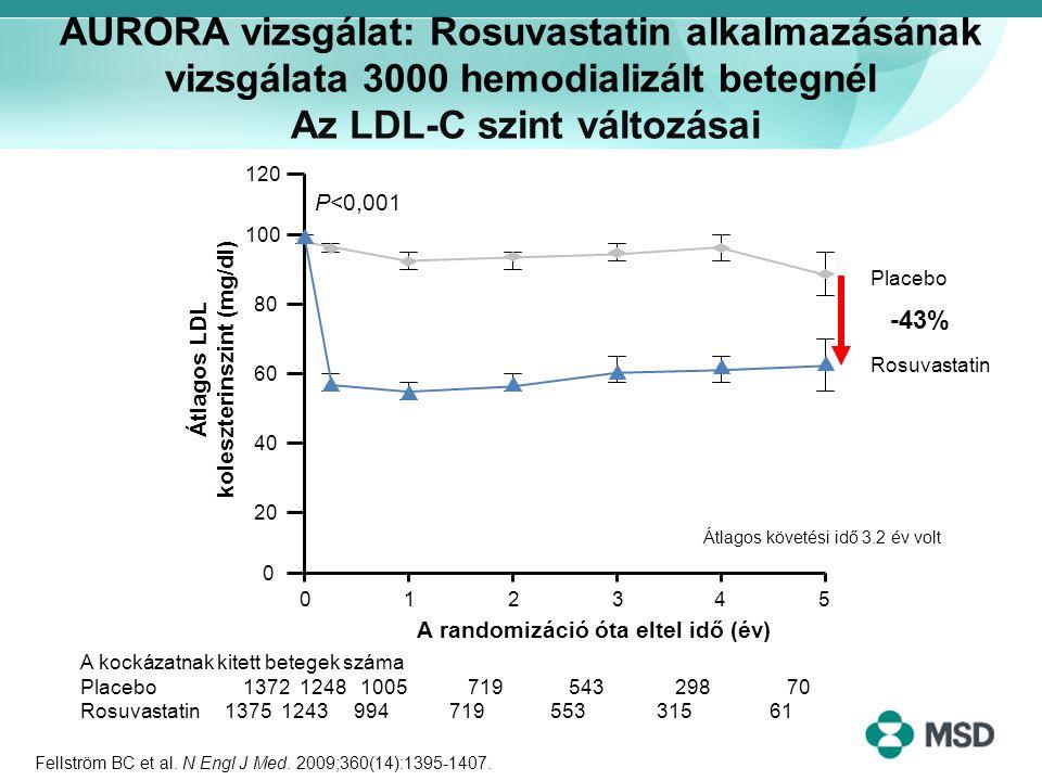 AURORA vizsgálat: Rosuvastatin alkalmazásának vizsgálata 3000 hemodializált betegnél Az LDL-C szint változásai Fellström BC et al. N Engl J Med. 2009;