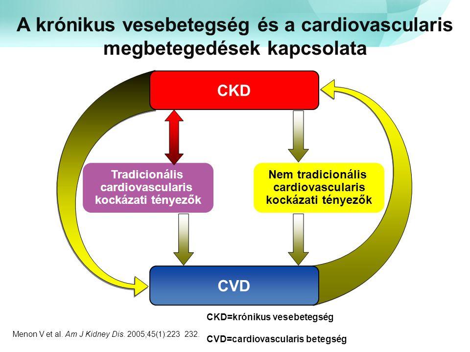 A krónikus vesebetegség és a cardiovascularis megbetegedések kapcsolata Menon V et al. Am J Kidney Dis. 2005;45(1):223–232. CVD CKD Tradicionális card