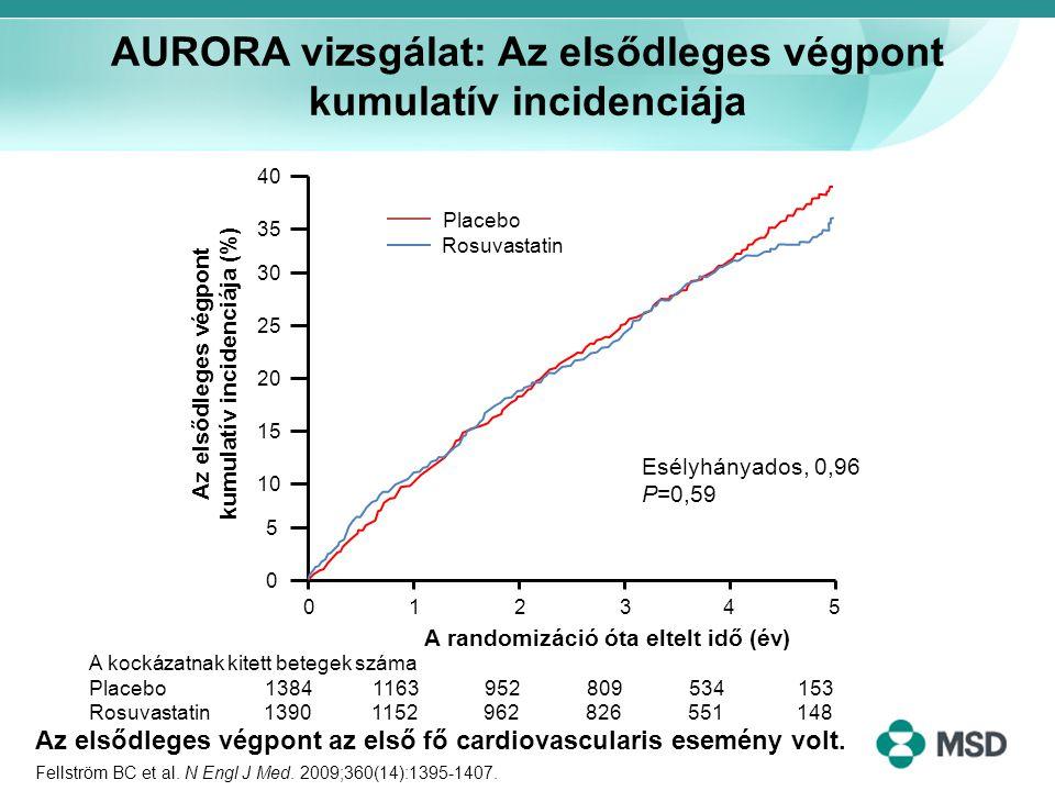 AURORA vizsgálat: Az elsődleges végpont kumulatív incidenciája Fellström BC et al. N Engl J Med. 2009;360(14):1395-1407. Placebo Rosuvastatin Esélyhán