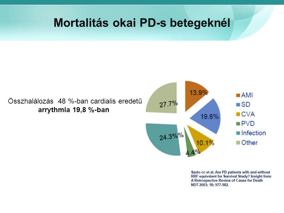 Mortalitás okai PD-s betegeknél Összhalálozás 48 %-ban cardialis eredetű arrythmia 19,8 %-ban