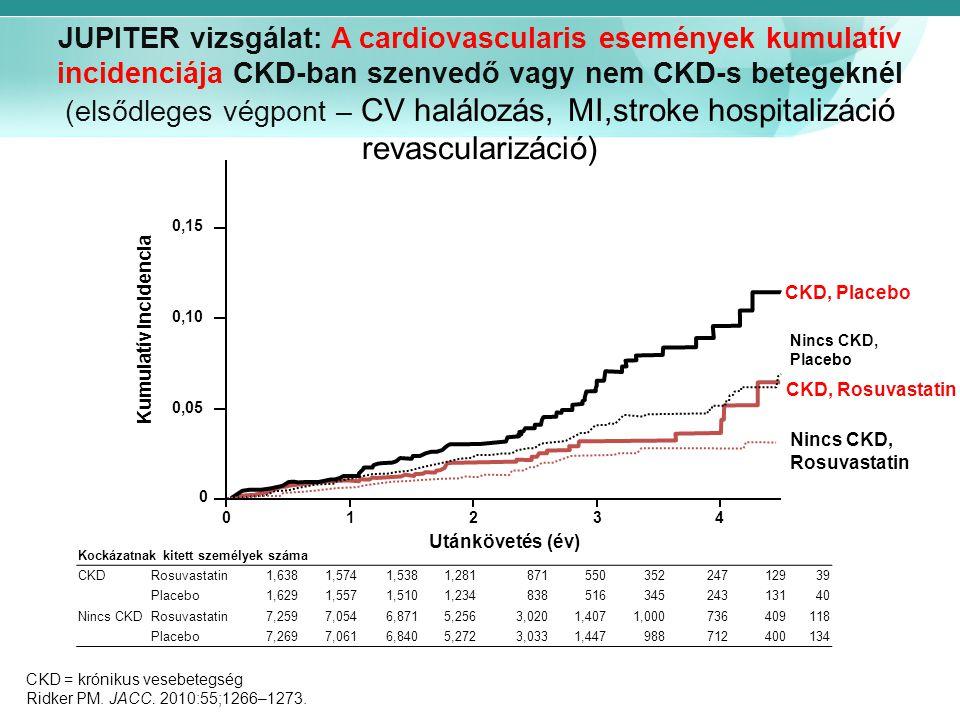 JUPITER vizsgálat: A cardiovascularis események kumulatív incidenciája CKD-ban szenvedő vagy nem CKD-s betegeknél (elsődleges végpont – CV halálozás,