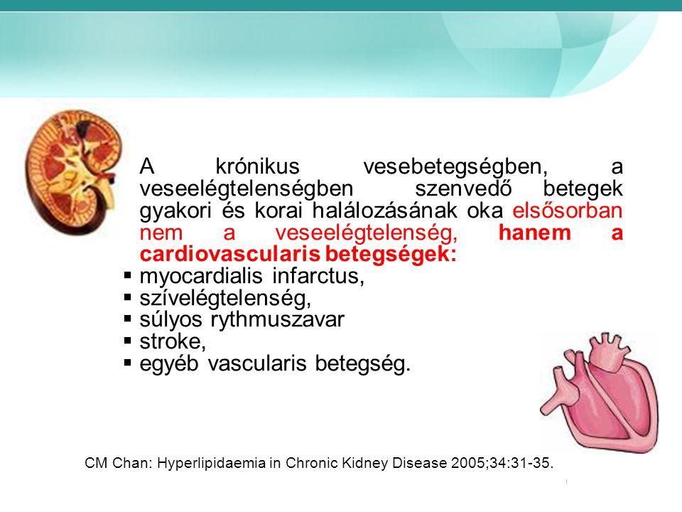 A krónikus vesebetegségben, a veseelégtelenségben szenvedő betegek gyakori és korai halálozásának oka elsősorban nem a veseelégtelenség, hanem a cardi