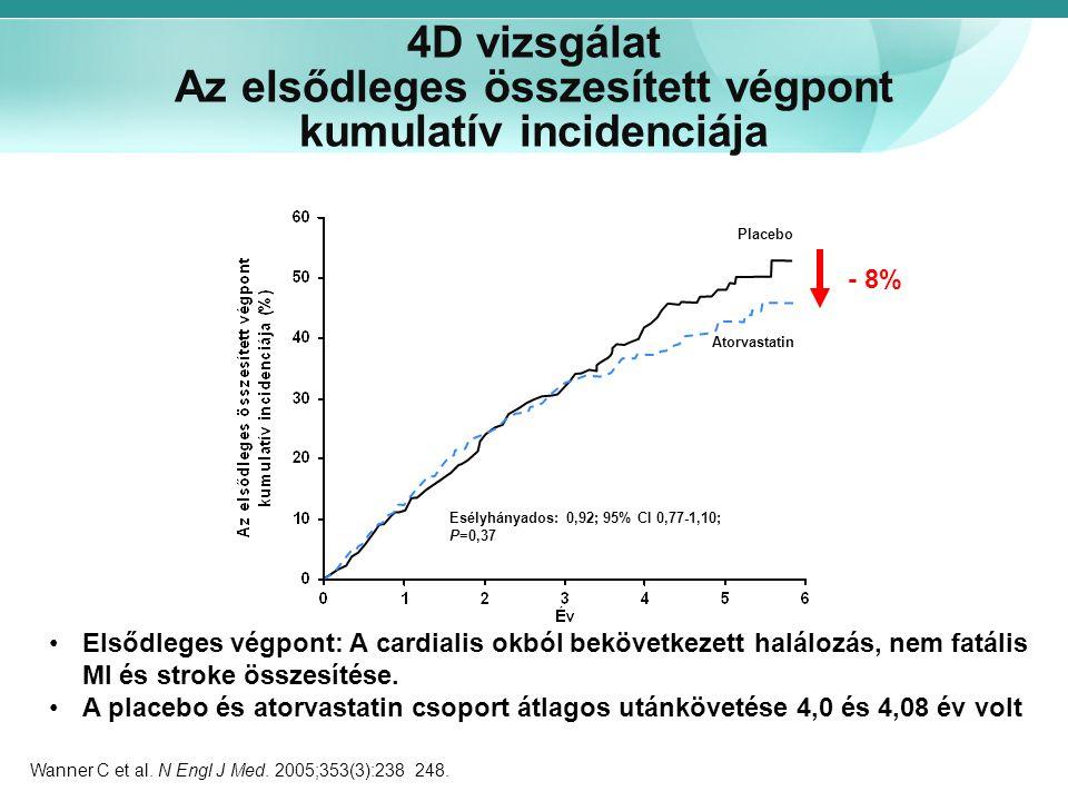 4D vizsgálat Az elsődleges összesített végpont kumulatív incidenciája Esélyhányados: 0,92; 95% CI 0,77-1,10; P=0,37 Placebo Atorvastatin Elsődleges vé