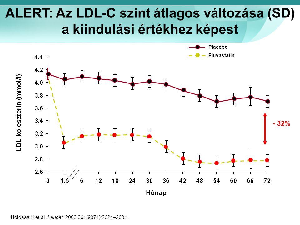 ALERT: Az LDL-C szint átlagos változása (SD) a kiindulási értékhez képest Hónap LDL koleszterin (mmol/l) Placebo Fluvastatin Holdaas H et al. Lancet.