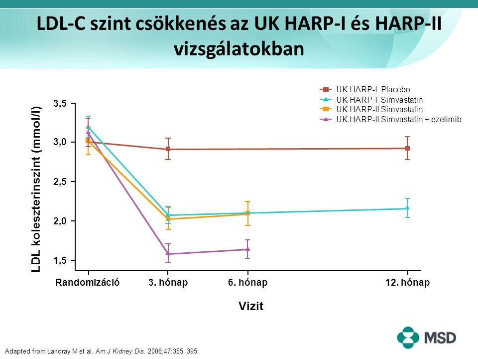 LDL-C szint csökkenés az UK HARP-I és HARP-II vizsgálatokban Randomizáció3. hónap6. hónap12. hónap Vizit LDL koleszterinszint (mmol/l) 1,51,5 2,02,0 2
