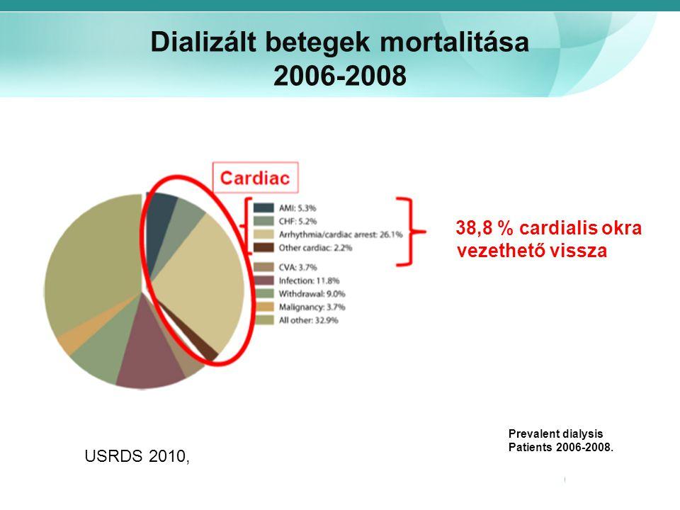 38,8 % cardialis okra vezethető vissza Dializált betegek mortalitása 2006-2008 USRDS 2010, Prevalent dialysis Patients 2006-2008.