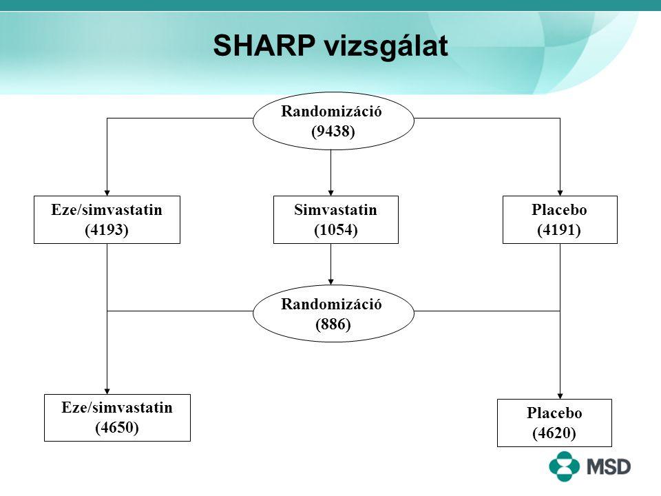 SHARP vizsgálat Eze/simvastatin (4650) Eze/simvastatin (4193) Simvastatin (1054) Placebo (4191) Randomizáció (9438) Randomizáció (886) Placebo (4620)