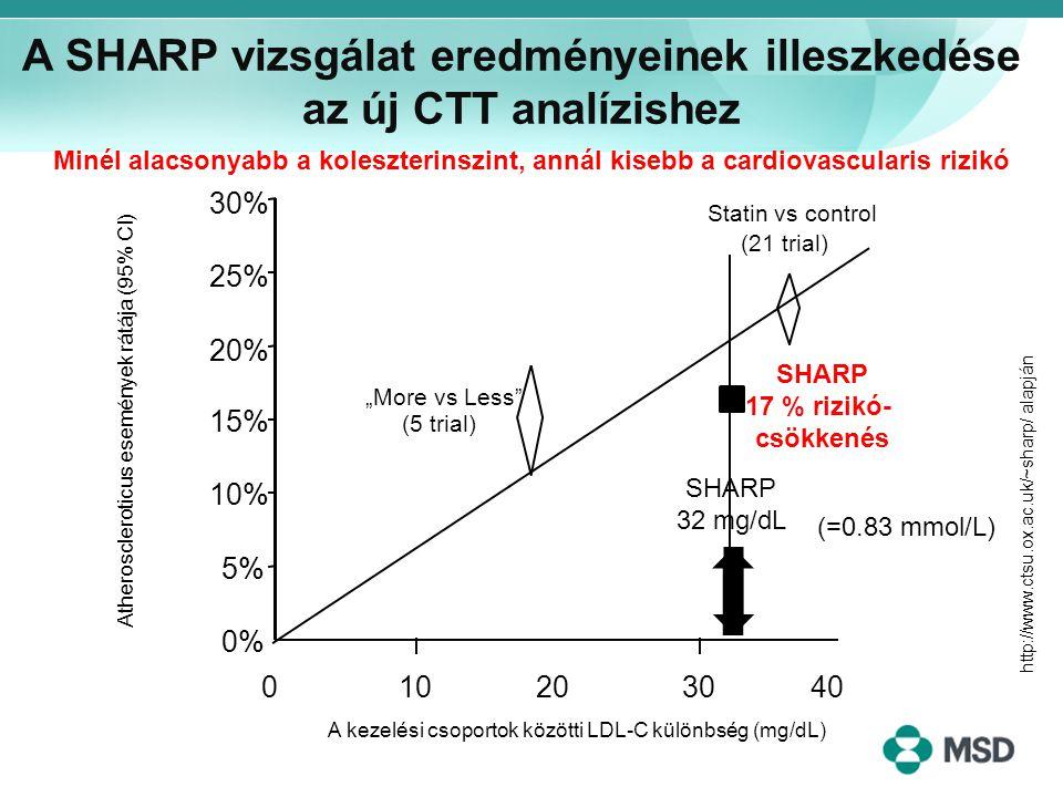 """0% 5% 10% 15% 20% 25% 30% Statin vs control (21 trial) """"More vs Less"""" (5 trial) SHARP 32 mg/dL 02040 1030 SHARP 17 % rizikó- csökkenés Atherosclerotic"""