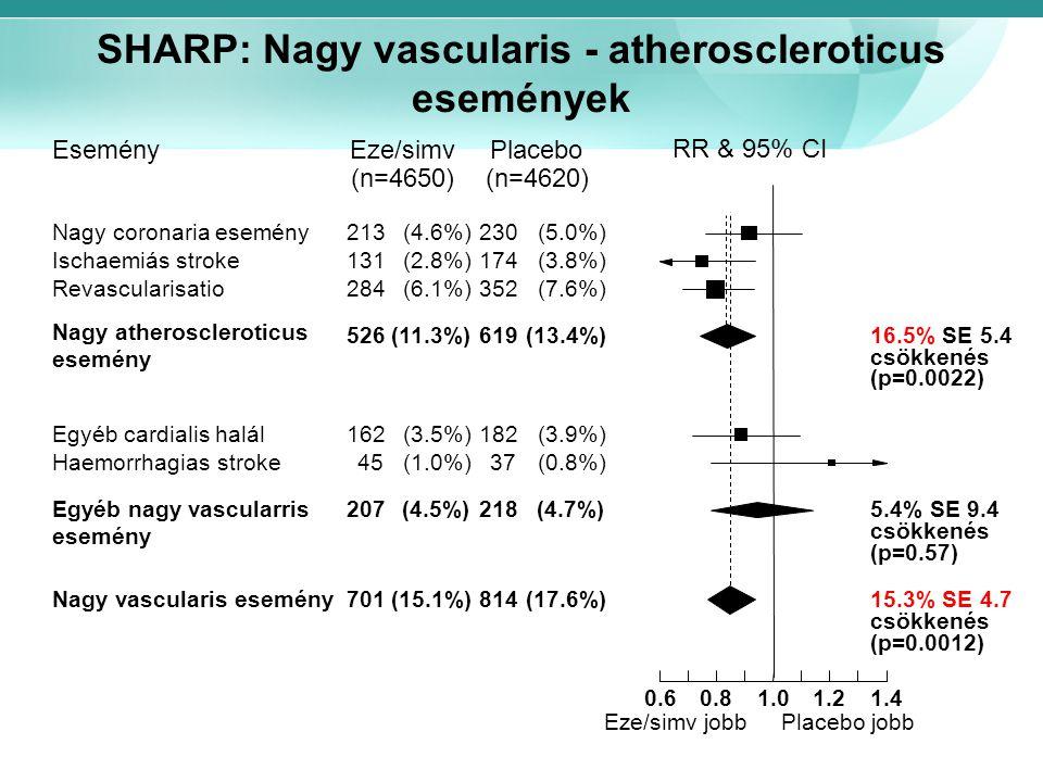 SHARP: Nagy vascularis - atheroscleroticus események RR & 95% CI EseményPlaceboEze/simv (n=4620)(n=4650) Nagy coronaria esemény213(4.6%)230(5.0%) Isch