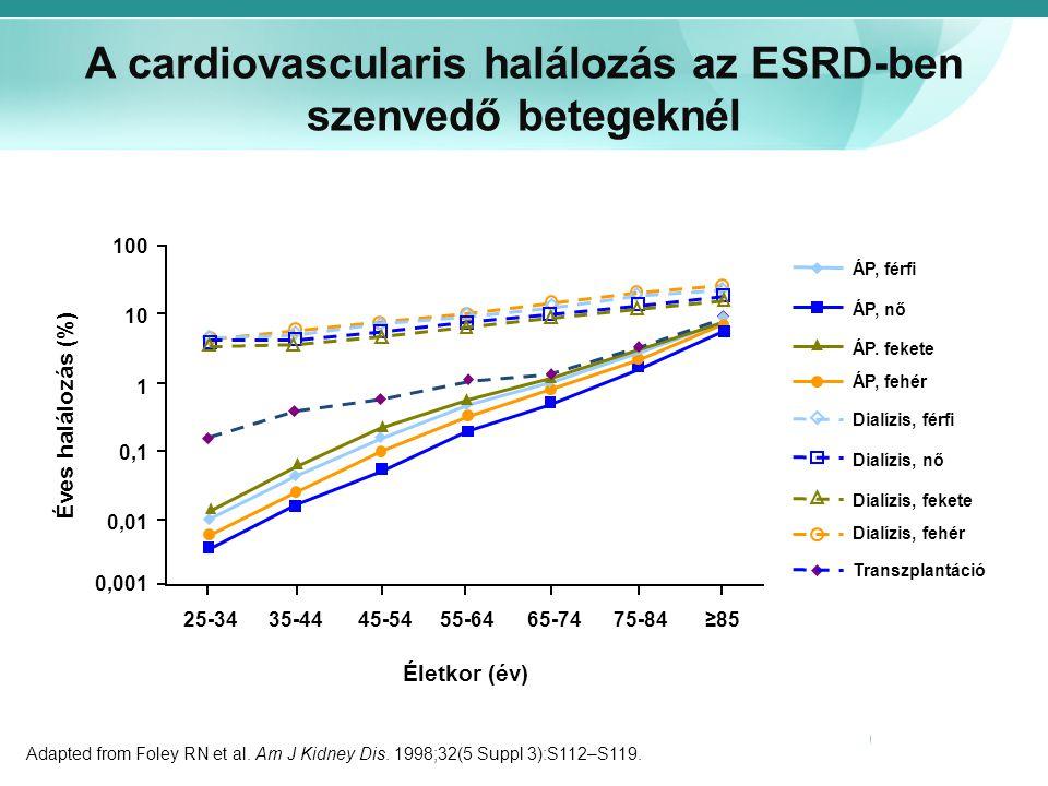 A cardiovascularis halálozás az ESRD-ben szenvedő betegeknél Adapted from Foley RN et al. Am J Kidney Dis. 1998;32(5 Suppl 3):S112–S119. ÁP, férfi ÁP,