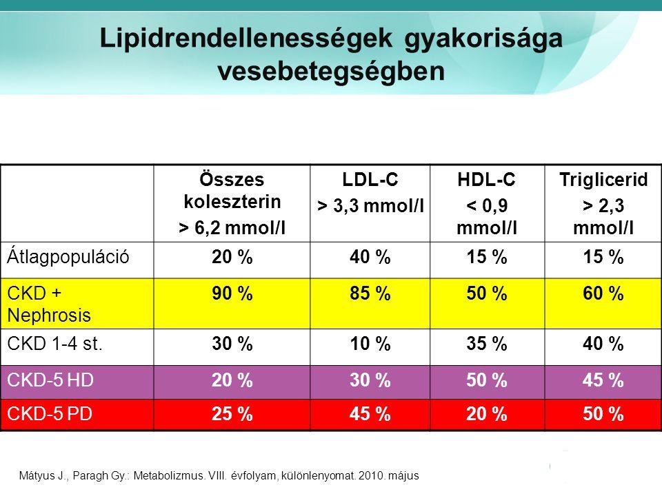 Lipidrendellenességek gyakorisága vesebetegségben Összes koleszterin > 6,2 mmol/l LDL-C > 3,3 mmol/l HDL-C < 0,9 mmol/l Triglicerid > 2,3 mmol/l Átlag