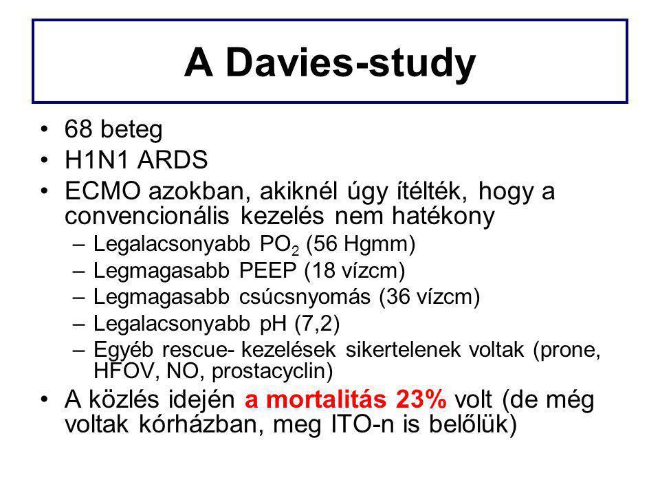 A Davies-study 68 beteg H1N1 ARDS ECMO azokban, akiknél úgy ítélték, hogy a convencionális kezelés nem hatékony –Legalacsonyabb PO 2 (56 Hgmm) –Legmag