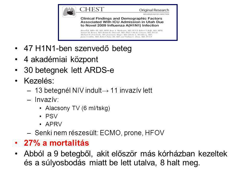 47 H1N1-ben szenvedő beteg 4 akadémiai központ 30 betegnek lett ARDS-e Kezelés: –13 betegnél NIV indult→ 11 invazív lett –Invazív: Alacsony TV (6 ml/t