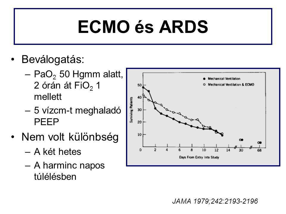 ECMO és ARDS Beválogatás: –PaO 2 50 Hgmm alatt, 2 órán át FiO 2 1 mellett –5 vízcm-t meghaladó PEEP Nem volt különbség –A két hetes –A harminc napos t