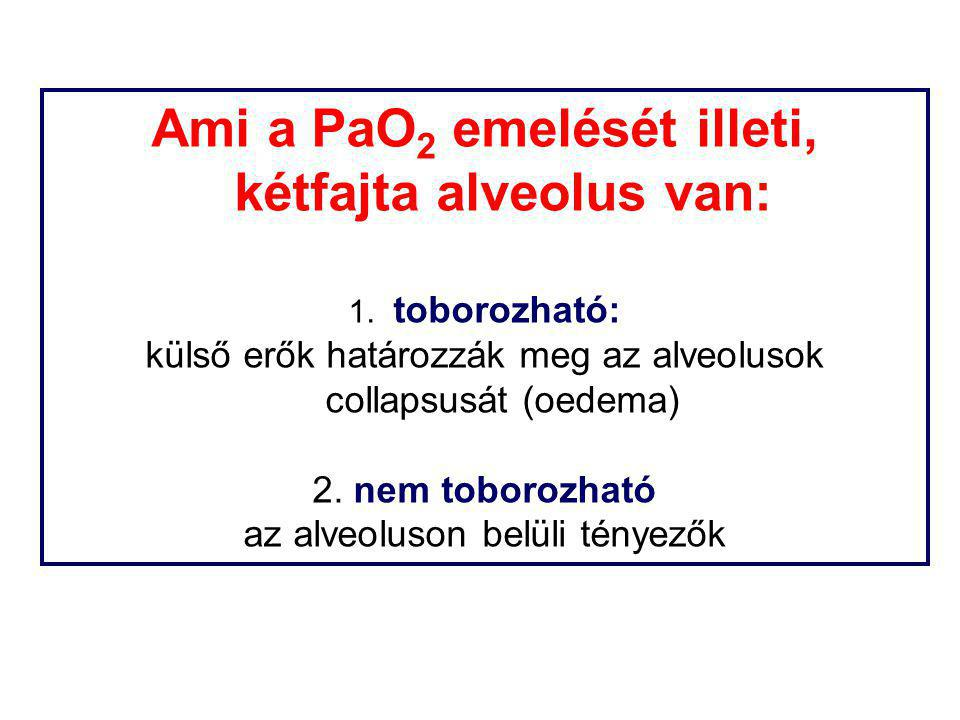 Ami a PaO 2 emelését illeti, kétfajta alveolus van: 1. toborozható: külső erők határozzák meg az alveolusok collapsusát (oedema) 2. nem toborozható az