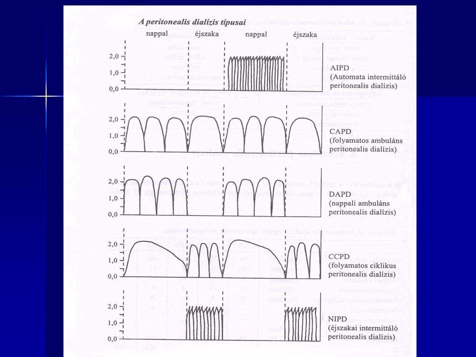 """Hyperhidráció kezelése """"túl sok bevitel (too much in): - diétás napló, folyadékegyenleg vezetése, hospitalizáció - felszívódás esetén: benntartási idő rövidítése """" túl kevés eltávolítás (too little out): - magasabb glucose konc.-jú oldat (1,5%;2,3%;4,25 %) - glucose polymer (Icodextrin) - residuális diuresis ↑ : diuretikum - automata (cycler) kezelés, rövid idejű, gyakoribb cserék comorbid faktorok: - szívelégtelenség diagnosztikája, kezelése (gyógyszeres) - tápláltsági állapot javítása (diéta, tápszer) - katéter repozíció, sérv, leak megoldása - gyógyszermellékhatás."""