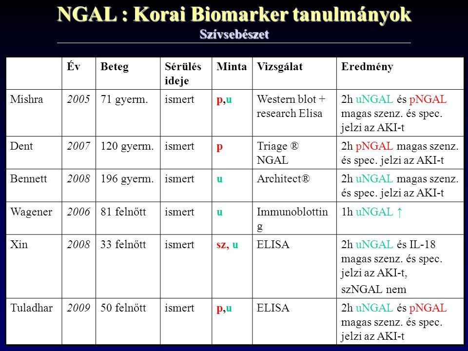 NGAL : Korai Biomarker tanulmányok Szívsebészet ÉvBetegSérülés ideje MintaVizsgálatEredmény Mishra200571 gyerm.ismertp,up,uWestern blot + research Eli