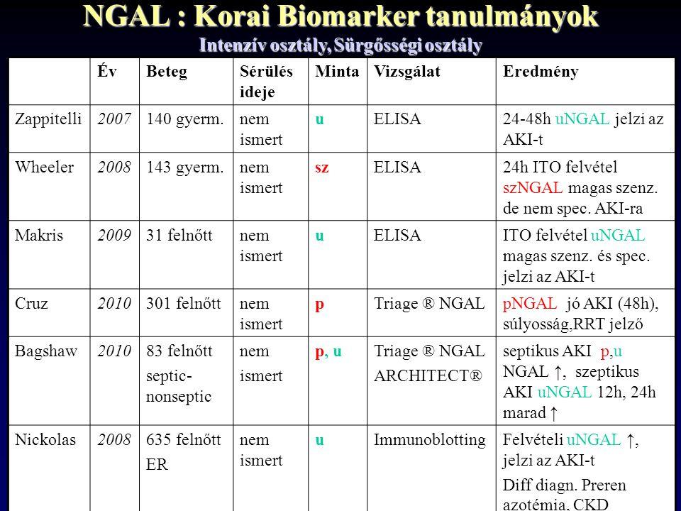 NGAL : Korai Biomarker tanulmányok Intenzív osztály, Sürgősségi osztály ÉvBetegSérülés ideje MintaVizsgálatEredmény Zappitelli2007140 gyerm.nem ismert