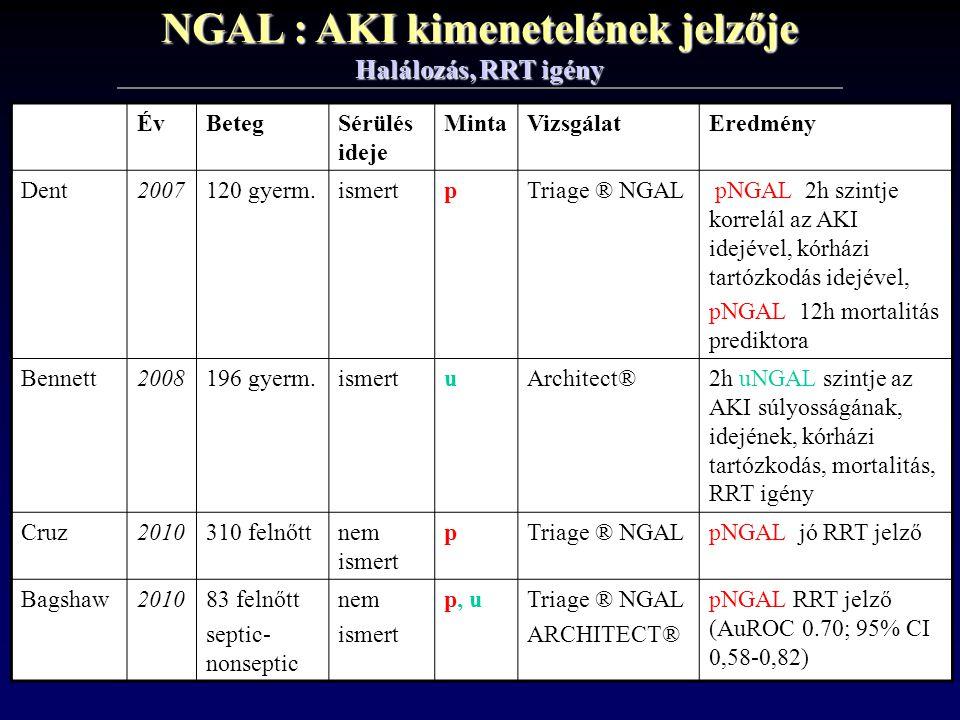 NGAL : AKI kimenetelének jelzője Halálozás, RRT igény ÉvBetegSérülés ideje MintaVizsgálatEredmény Dent2007120 gyerm.ismertpTriage ® NGAL pNGAL 2h szin