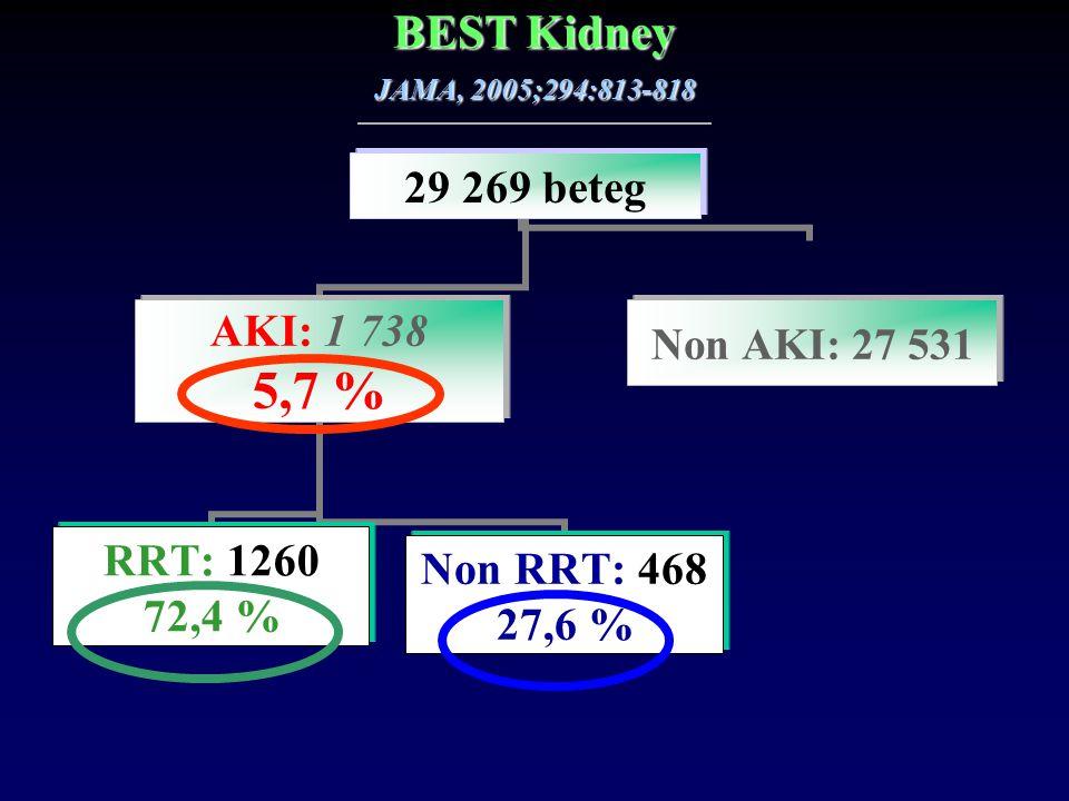 BEST Kidney JAMA, 2005;294:813-818 29 269 beteg AKI: 1 738 5,7 % RRT: 1260 72,4 % Non RRT: 468 27,6 % Non AKI: 27 531