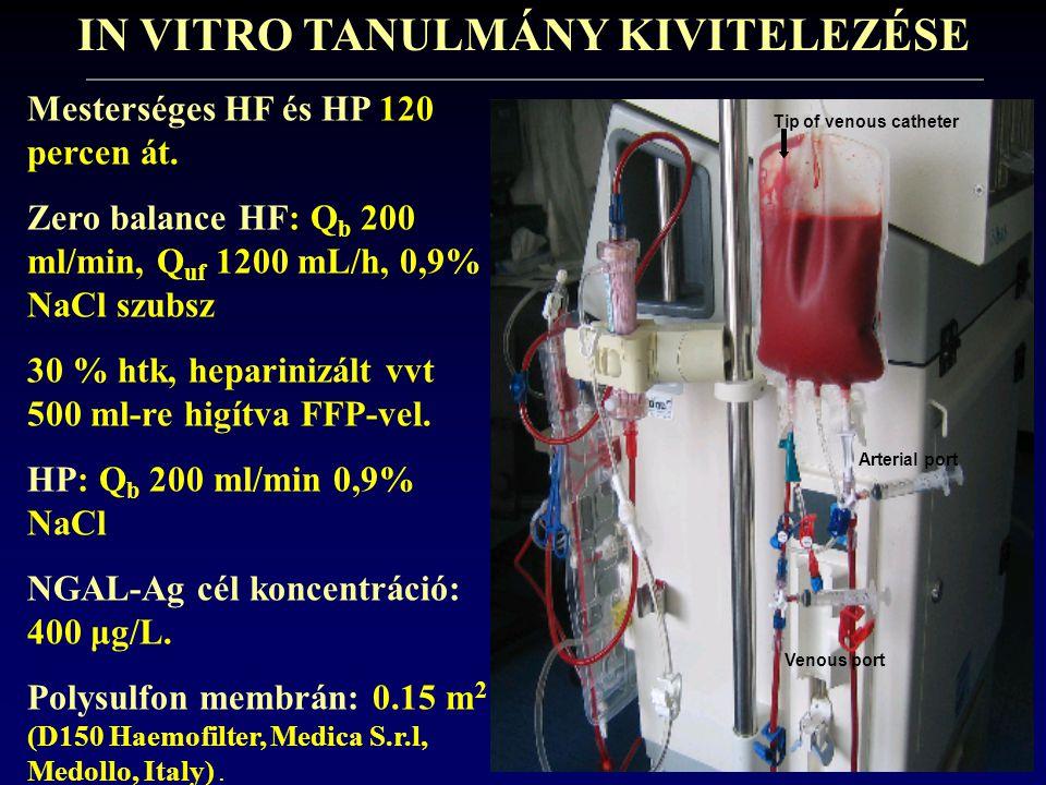 IN VITRO TANULMÁNY KIVITELEZÉSE Mesterséges HF és HP 120 percen át. Zero balance HF: Q b 200 ml/min, Q uf 1200 mL/h, 0,9% NaCl szubsz 30 % htk, hepari
