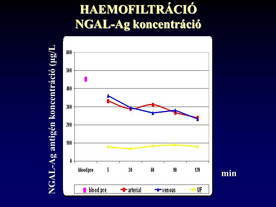 HAEMOFILTRÁCIÓ NGAL-Ag koncentráció NGAL-Ag antigén koncentráció (μg/L min
