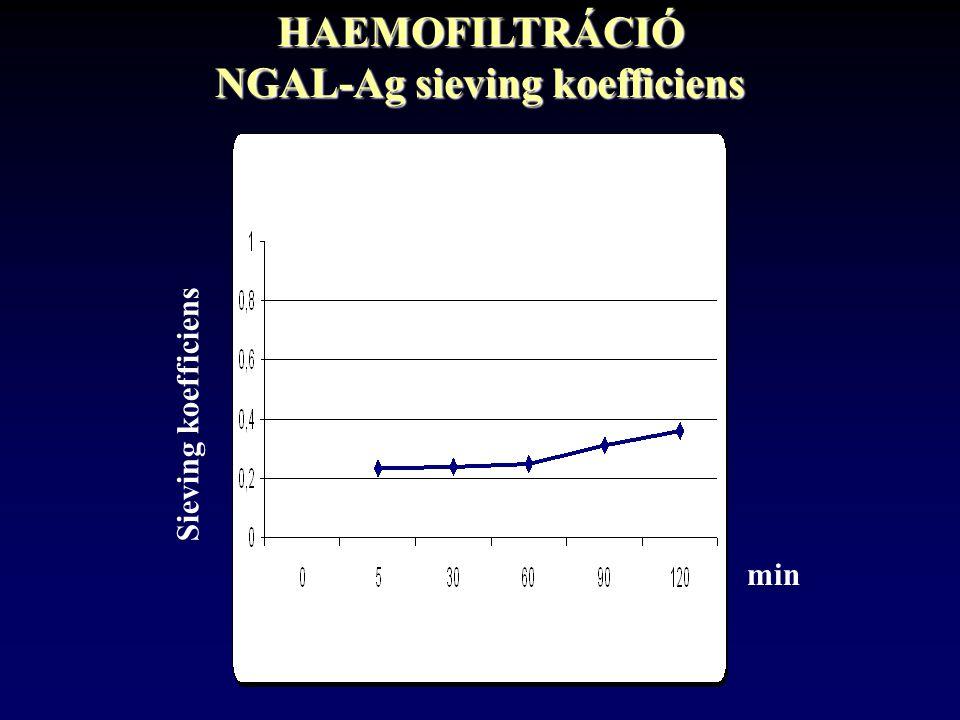 HAEMOFILTRÁCIÓ NGAL-Ag sieving koefficiens min Sieving koefficiens