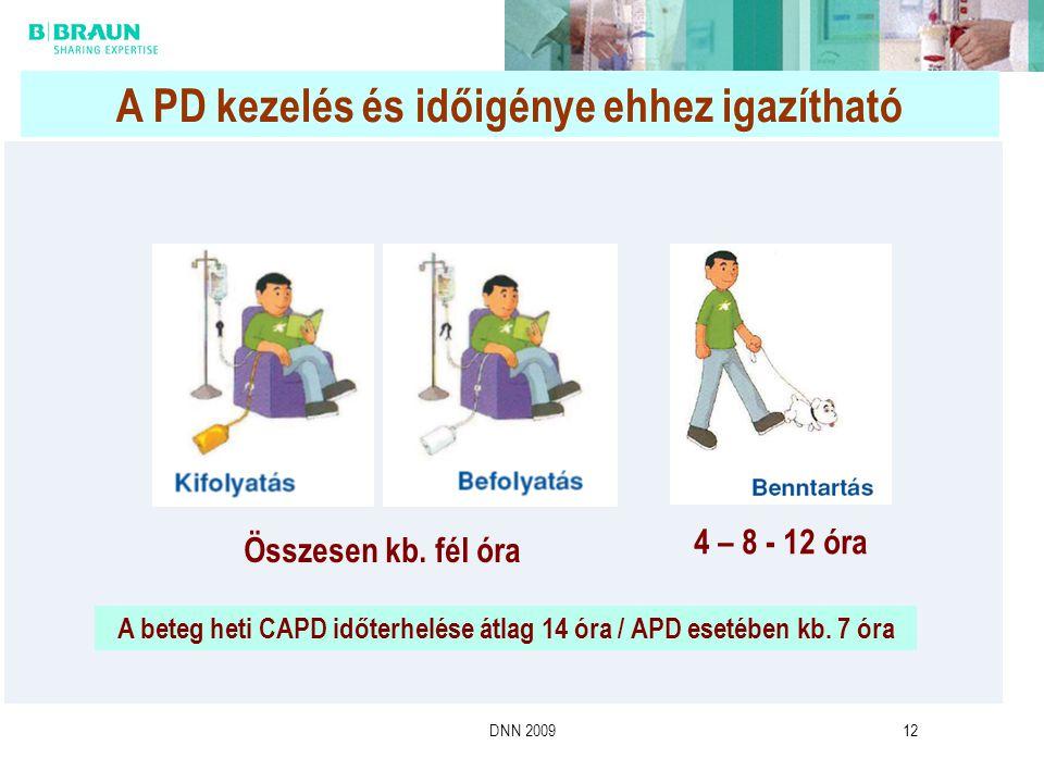 DNN 200912 A PD kezelés és időigénye ehhez igazítható Összesen kb. fél óra 4 – 8 - 12 óra A beteg heti CAPD időterhelése átlag 14 óra / APD esetében k