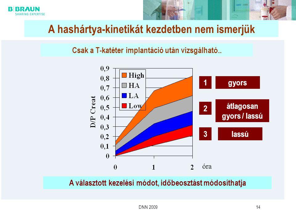 DNN 200914 A hashártya-kinetikát kezdetben nem ismerjük 1 2 3 gyors átlagosan gyors / lassú lassú Csak a T-katéter implantáció után vizsgálható.. A vá