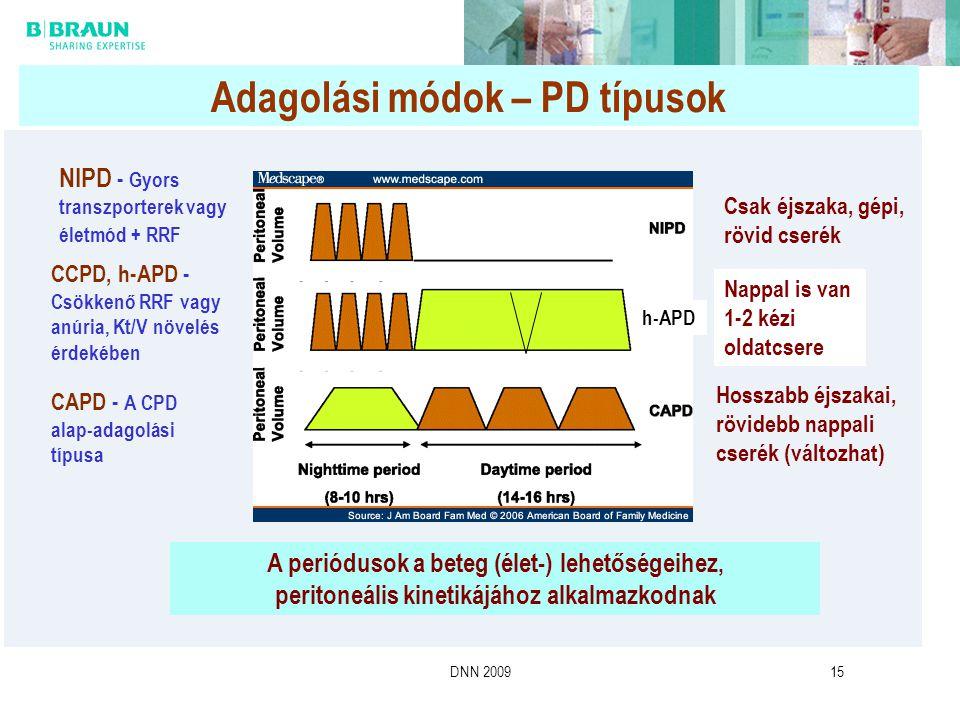 DNN 200915 Adagolási módok – PD típusok A periódusok a beteg (élet-) lehetőségeihez, peritoneális kinetikájához alkalmazkodnak CCPD, h-APD - Csökkenő