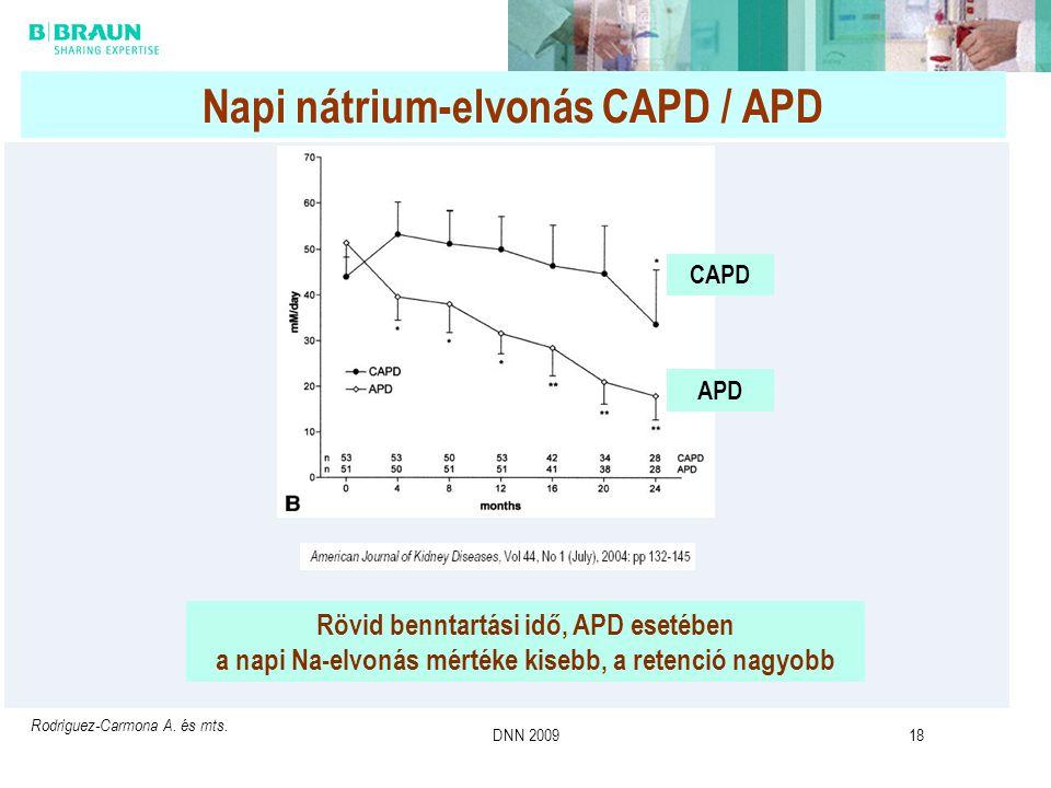DNN 200918 Rövid benntartási idő, APD esetében a napi Na-elvonás mértéke kisebb, a retenció nagyobb Rodriguez-Carmona A. és mts. CAPD APD Napi nátrium