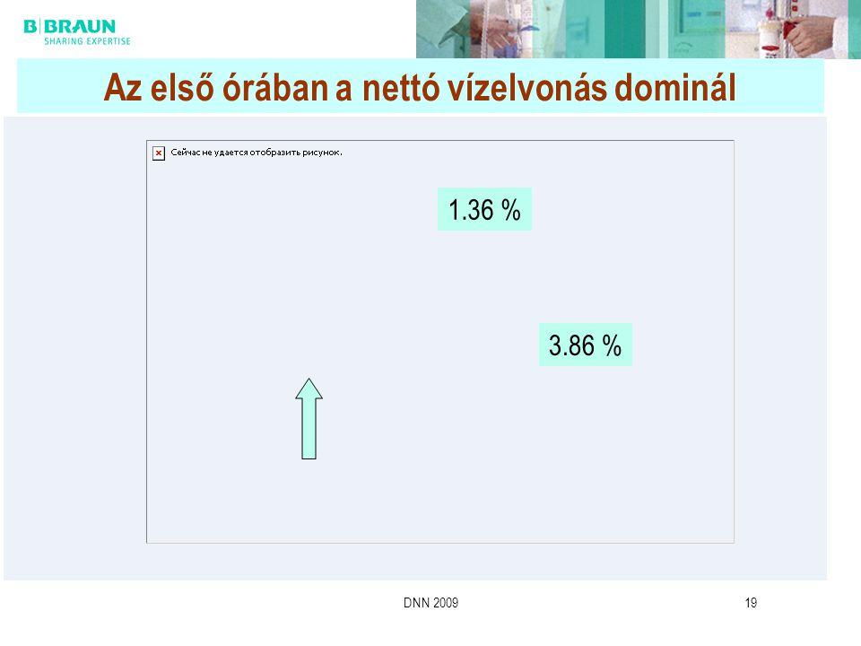 DNN 200919 1.36 % 3.86 % Az első órában a nettó vízelvonás dominál