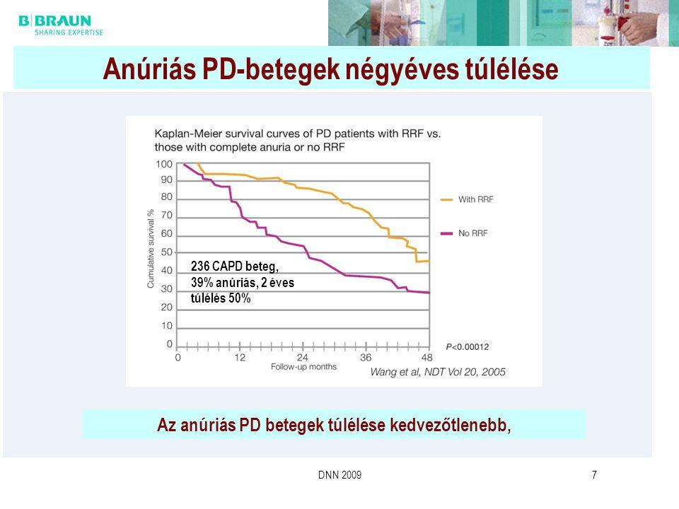 DNN 20097 Anúriás PD-betegek négyéves túlélése Az anúriás PD betegek túlélése kedvezőtlenebb, 236 CAPD beteg, 39% anúriás, 2 éves túlélés 50%