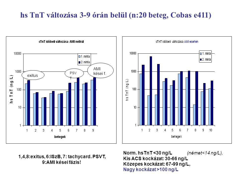 hs TnT változása 3-9 órán belül (n:20 beteg, Cobas e411) 1,4,8:exitus, 6:ISzB, 7: tachycard.