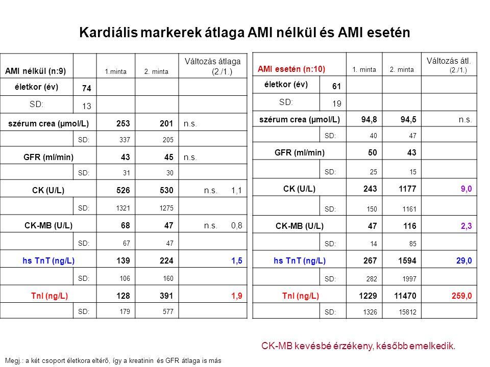 Kardiális markerek átlaga AMI nélkül és AMI esetén AMI nélkül (n:9) 1.minta2. minta Változás átlaga (2./1.) életkor (év) 74 SD: 13 szérum crea (µmol/L