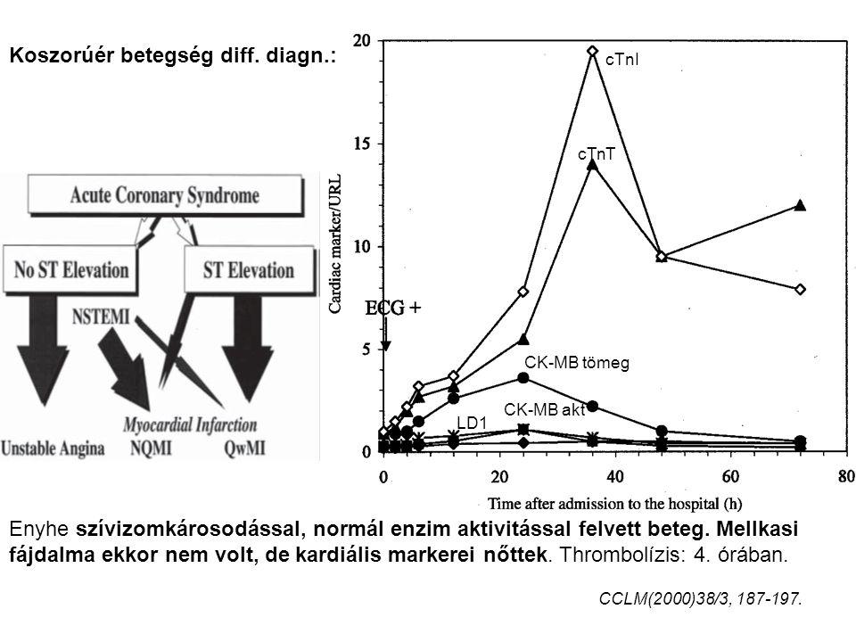 Enyhe szívizomkárosodással, normál enzim aktivitással felvett beteg. Mellkasi fájdalma ekkor nem volt, de kardiális markerei nőttek. Thrombolízis: 4.