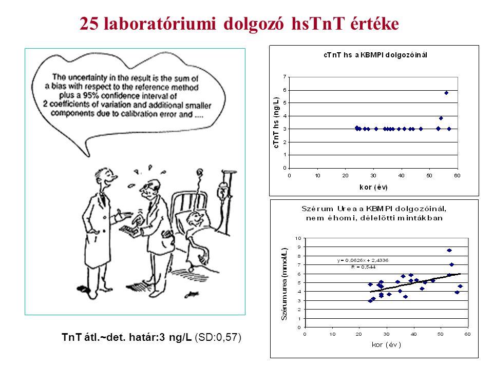 25 laboratóriumi dolgozó hsTnT értéke TnT átl.~det. határ:3 ng/L (SD:0,57)