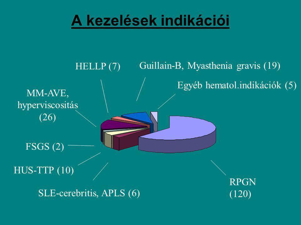 A 120 rapidan progresszív glomerulo- nephritis etiológiai megoszlása Vasculitis (91) Anti-GBM- betegség (8) Immunkomplex RPGN (21)