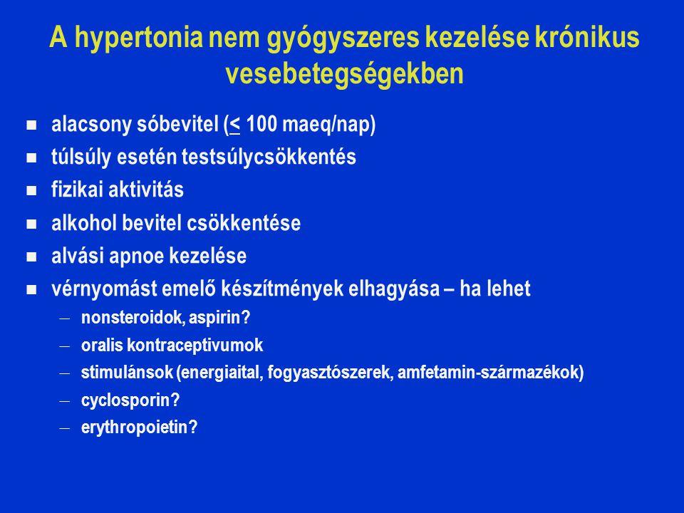 A hypertonia nem gyógyszeres kezelése krónikus vesebetegségekben alacsony sóbevitel (< 100 maeq/nap) túlsúly esetén testsúlycsökkentés fizikai aktivitás alkohol bevitel csökkentése alvási apnoe kezelése vérnyomást emelő készítmények elhagyása – ha lehet – nonsteroidok, aspirin.