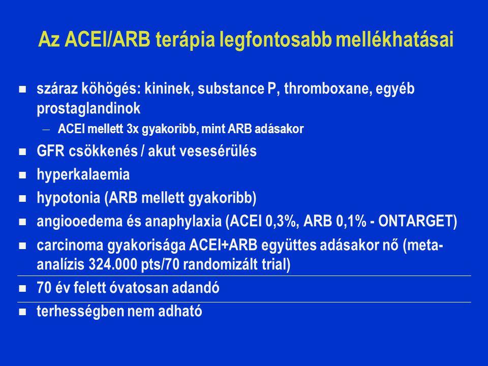 Az ACEI/ARB terápia legfontosabb mellékhatásai száraz köhögés: kininek, substance P, thromboxane, egyéb prostaglandinok – ACEI mellett 3x gyakoribb, mint ARB adásakor GFR csökkenés / akut vesesérülés hyperkalaemia hypotonia (ARB mellett gyakoribb) angiooedema és anaphylaxia (ACEI 0,3%, ARB 0,1% - ONTARGET) carcinoma gyakorisága ACEI+ARB együttes adásakor nő (meta- analízis 324.000 pts/70 randomizált trial) 70 év felett óvatosan adandó terhességben nem adható